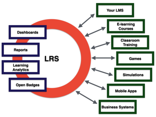 The LRS as a standalone system